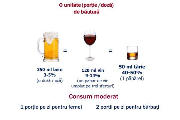 CONSUMUL DE ALCOOL:Unități (doze) de alcool și modele de consum